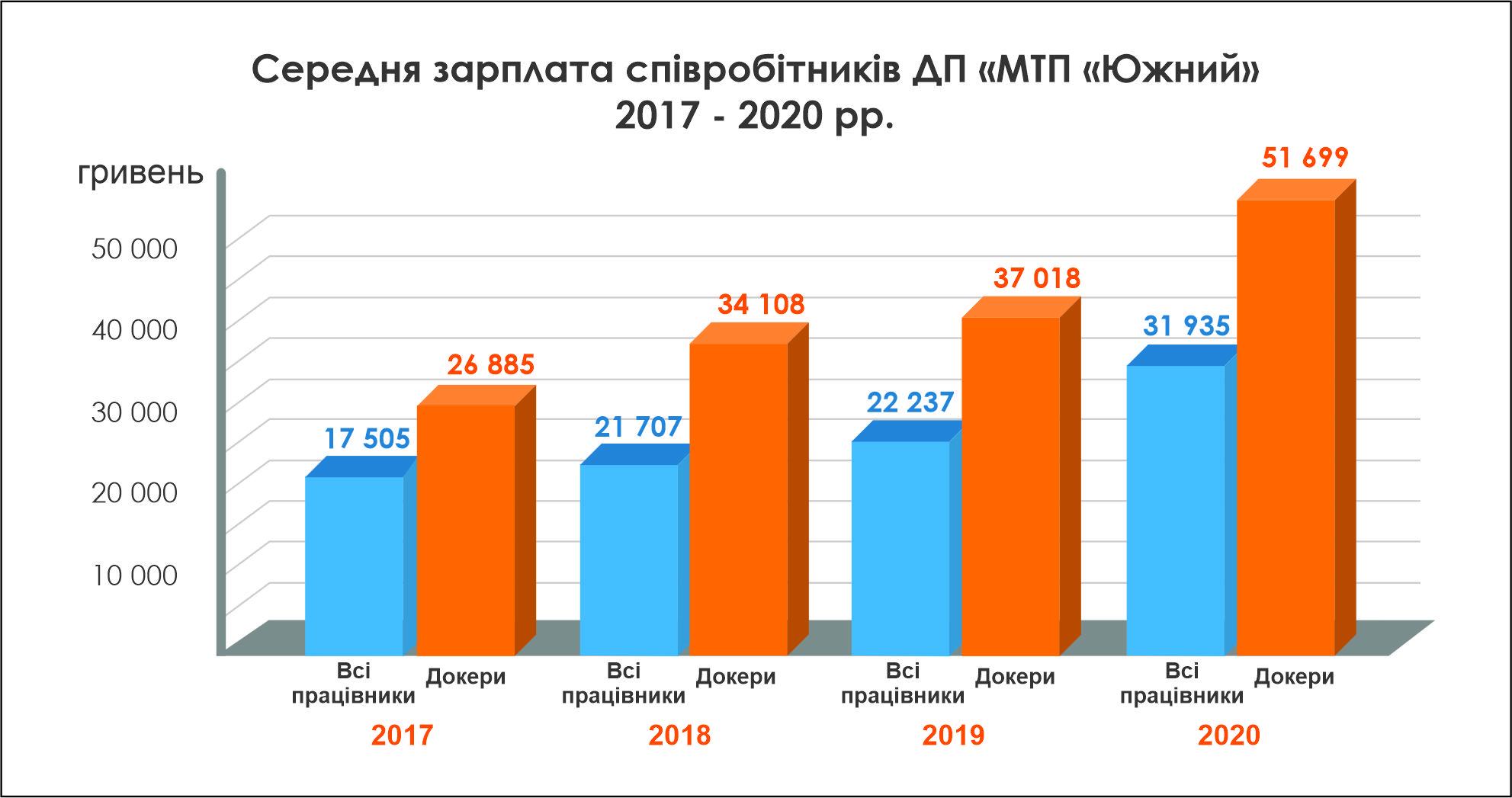 Средняя зарплата укр 2017-2020.jpg (2.01 MB)